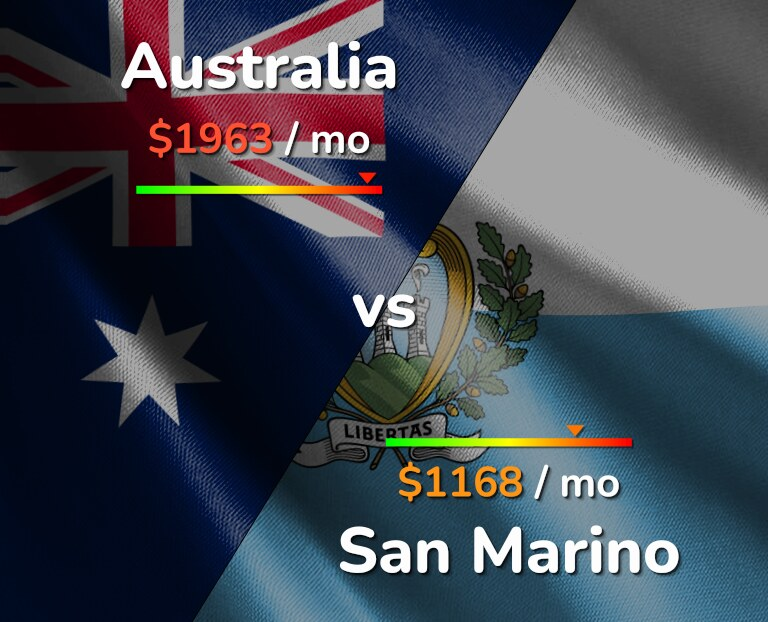 Cost of living in Australia vs San Marino infographic
