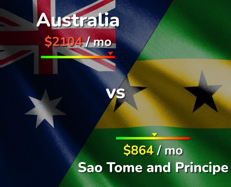 Cost of living in Australia vs Sao Tome and Principe infographic