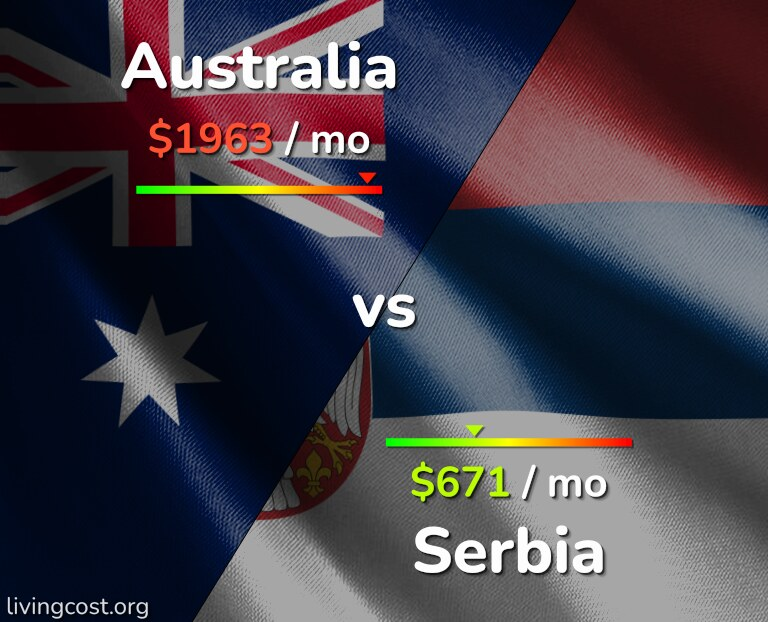 Cost of living in Australia vs Serbia infographic