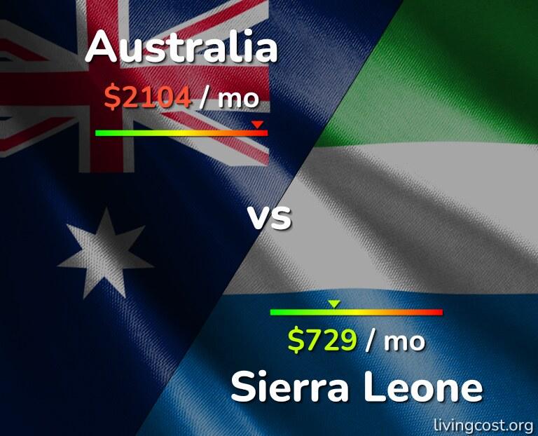 Cost of living in Australia vs Sierra Leone infographic