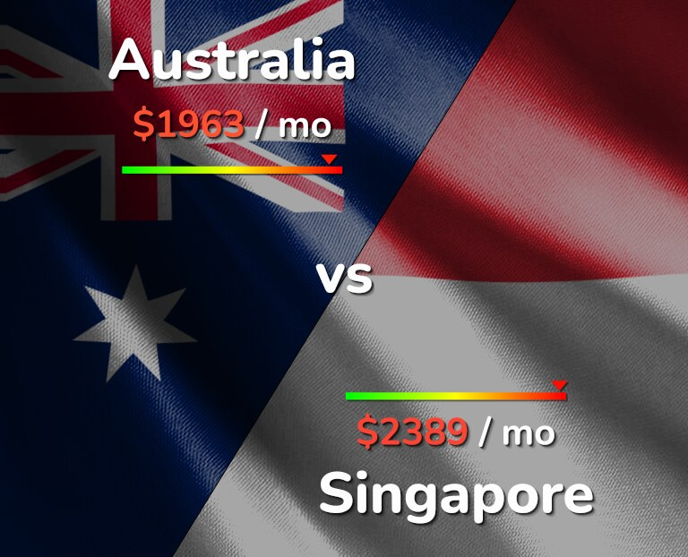 Cost of living in Australia vs Singapore infographic