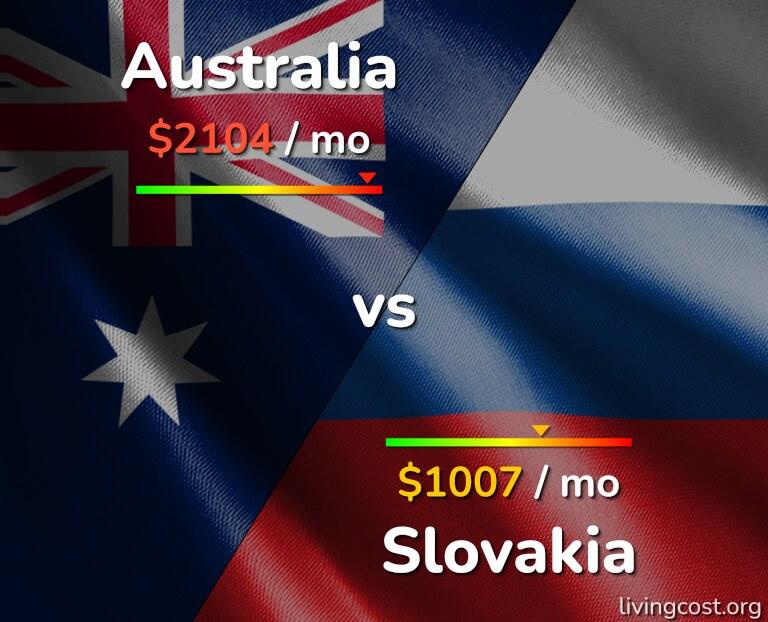 Cost of living in Australia vs Slovakia infographic