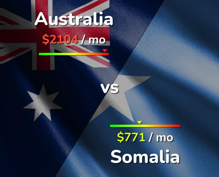 Cost of living in Australia vs Somalia infographic
