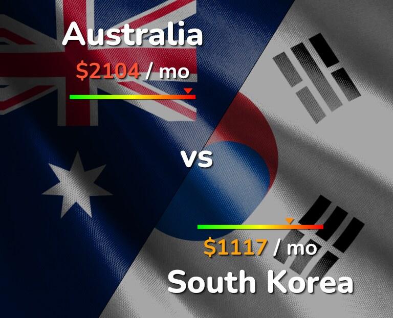 Cost of living in Australia vs South Korea infographic