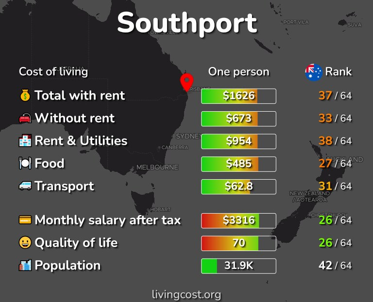 Cost of living in Southport infographic