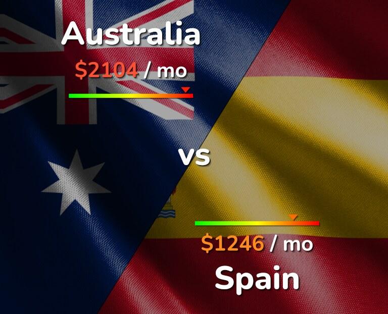 Cost of living in Australia vs Spain infographic