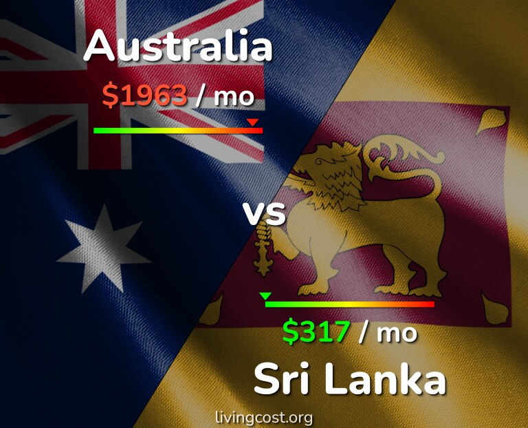 Cost of living in Australia vs Sri Lanka infographic