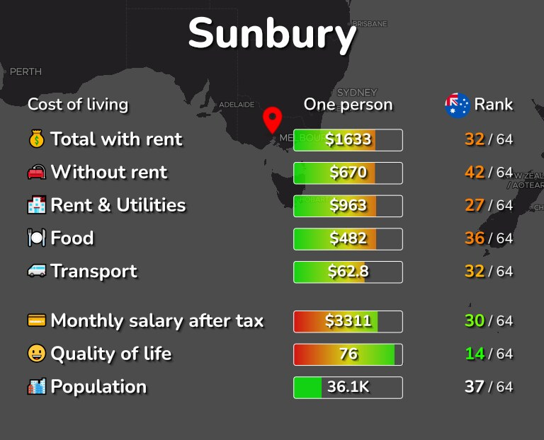 Cost of living in Sunbury infographic