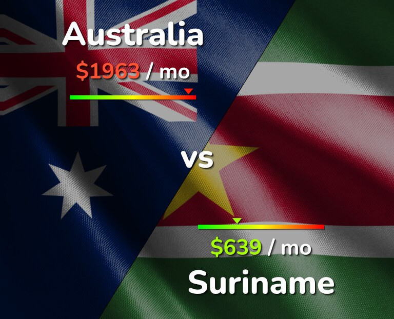 Cost of living in Australia vs Suriname infographic
