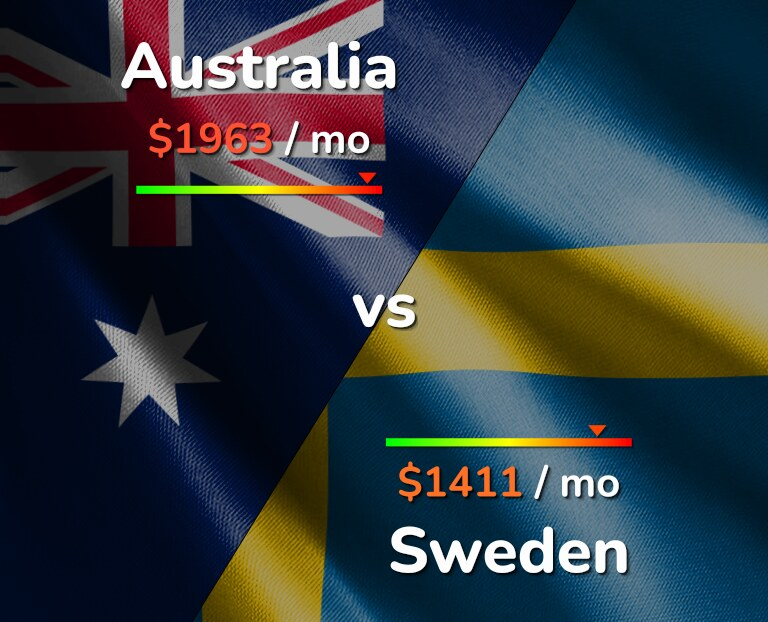 Cost of living in Australia vs Sweden infographic