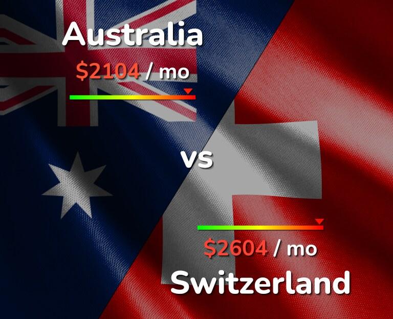 Cost of living in Australia vs Switzerland infographic