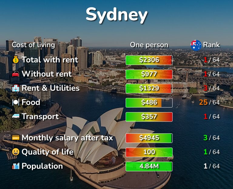 Cost of living in Sydney infographic