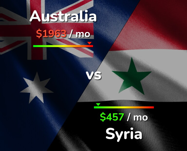 Cost of living in Australia vs Syria infographic