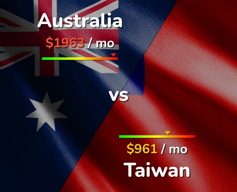 Cost of living in Australia vs Taiwan infographic