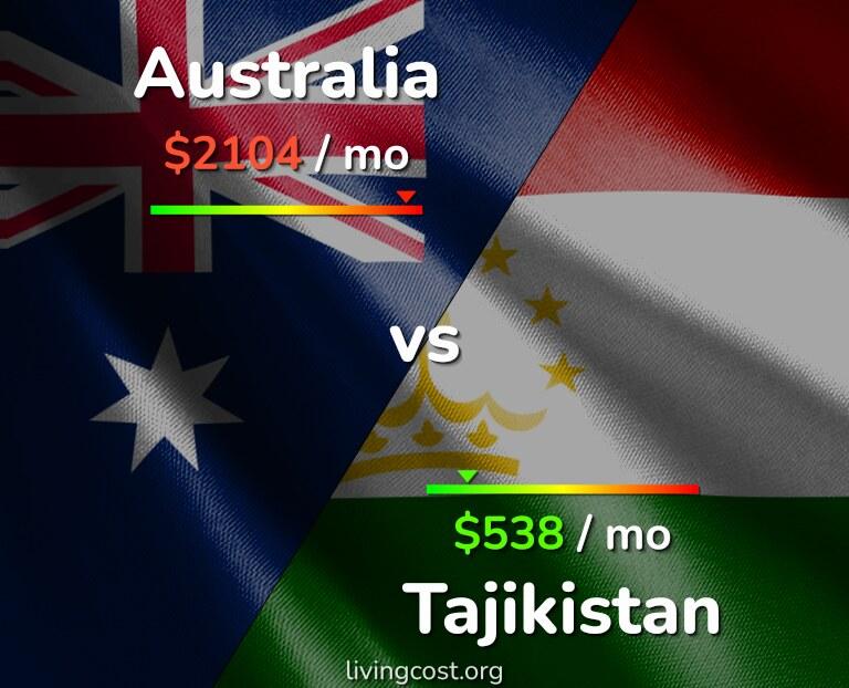 Cost of living in Australia vs Tajikistan infographic