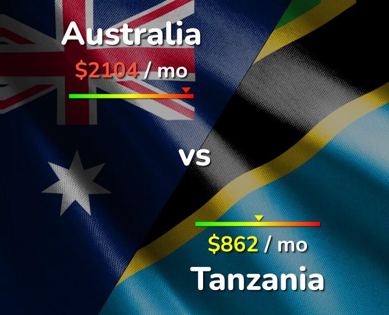 Cost of living in Australia vs Tanzania infographic