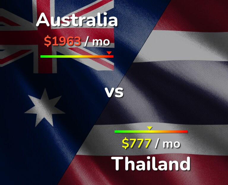 Cost of living in Australia vs Thailand infographic