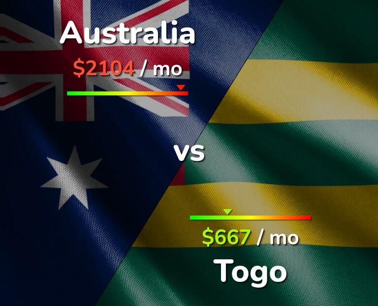 Cost of living in Australia vs Togo infographic