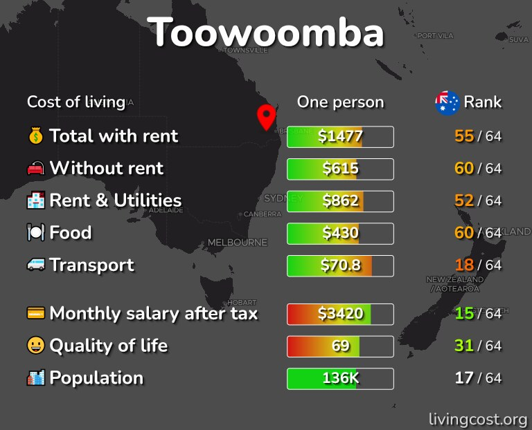 Cost of living in Toowoomba infographic