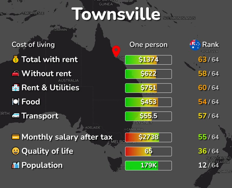 Cost of living in Townsville infographic