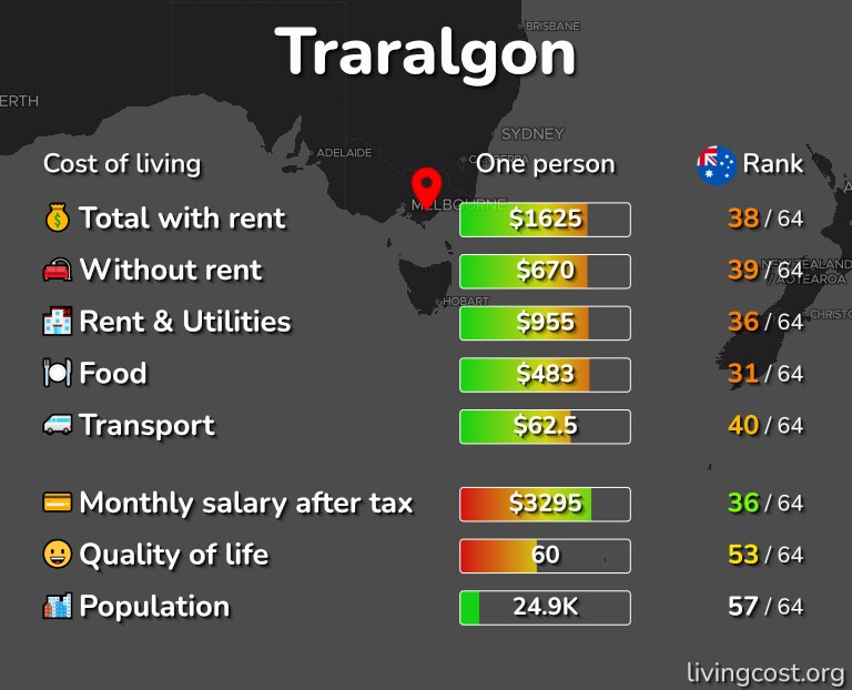 Cost of living in Traralgon infographic