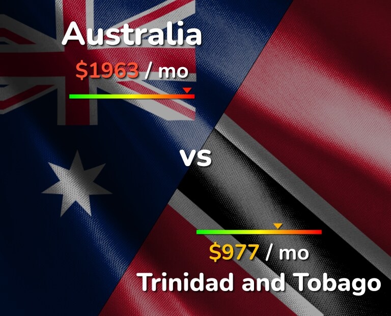 Cost of living in Australia vs Trinidad and Tobago infographic