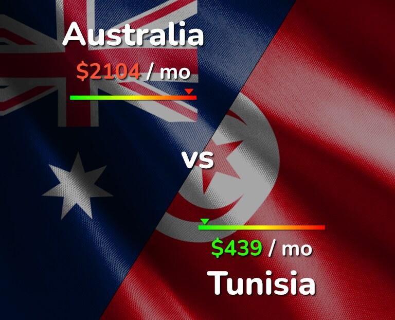Cost of living in Australia vs Tunisia infographic
