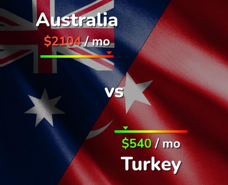 Cost of living in Australia vs Turkey infographic