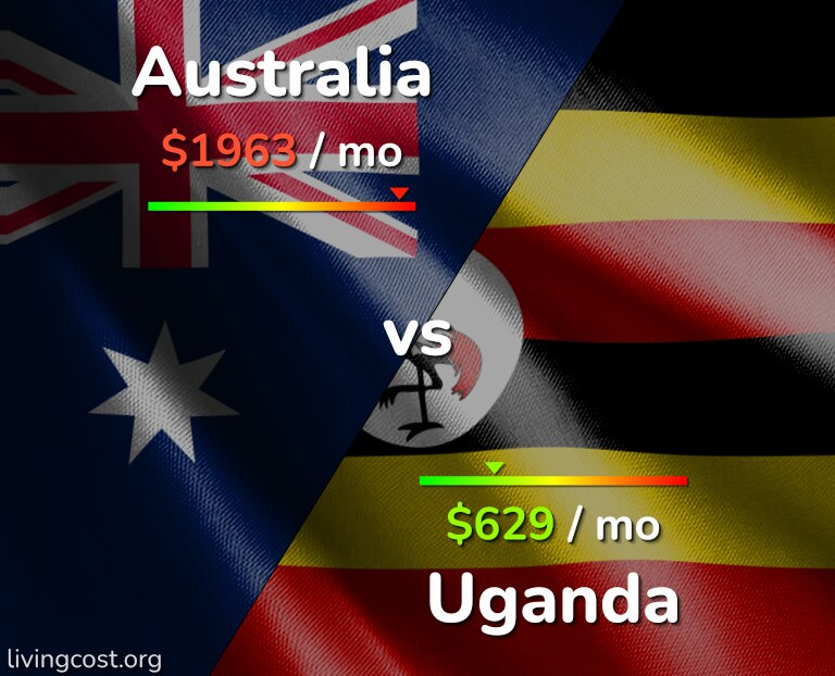Cost of living in Australia vs Uganda infographic