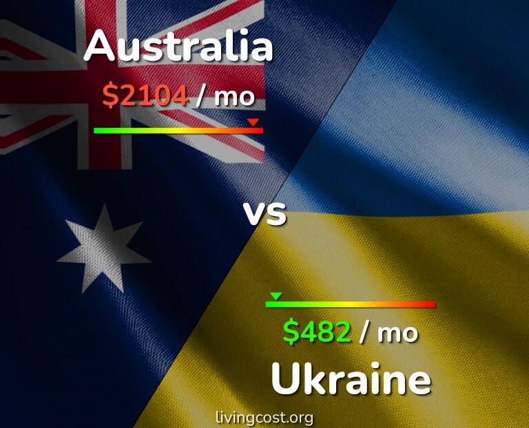 Cost of living in Australia vs Ukraine infographic
