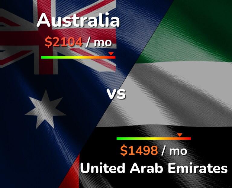 Cost of living in Australia vs United Arab Emirates infographic