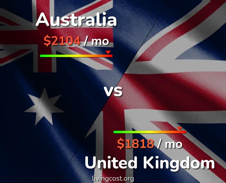 Cost of living in Australia vs United Kingdom infographic