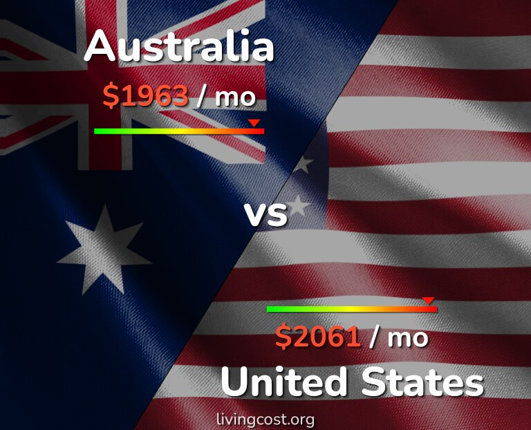 Cost of living in Australia vs United States infographic