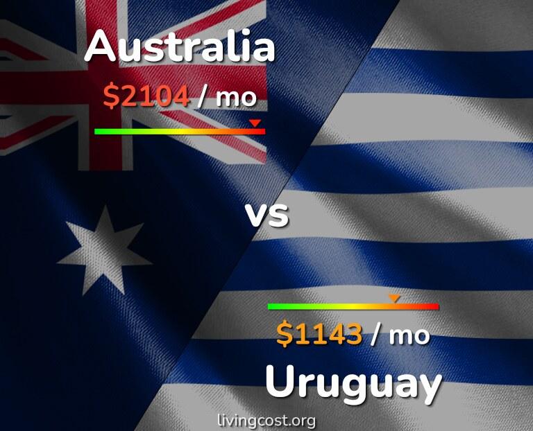 Cost of living in Australia vs Uruguay infographic
