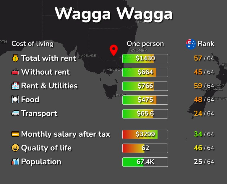 Cost of living in Wagga Wagga infographic