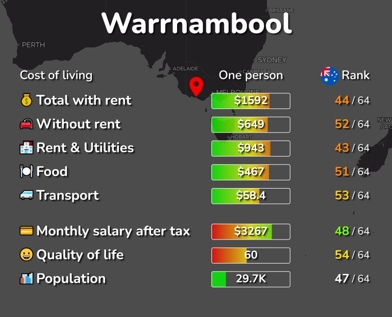 Cost of living in Warrnambool infographic