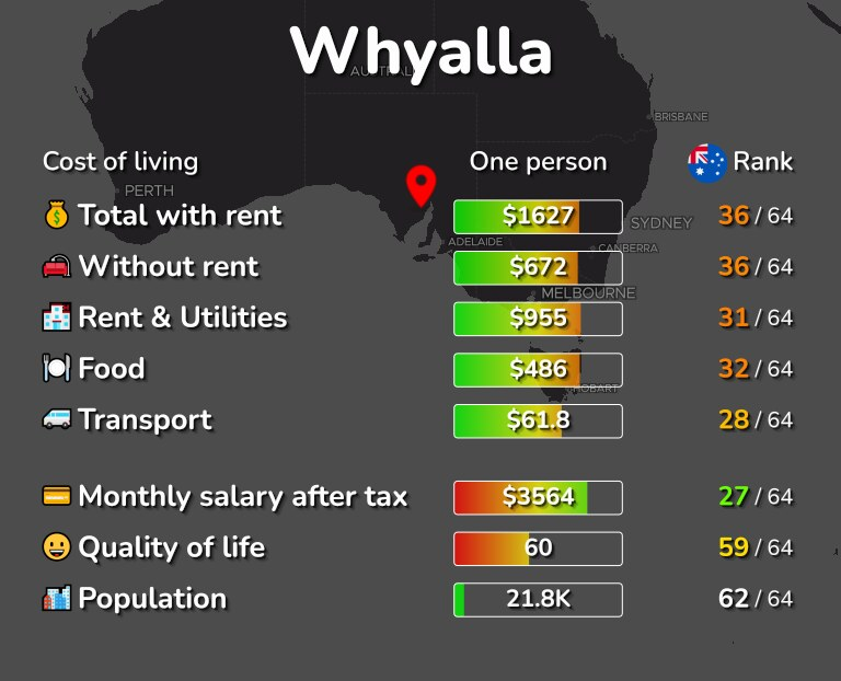 Cost of living in Whyalla infographic