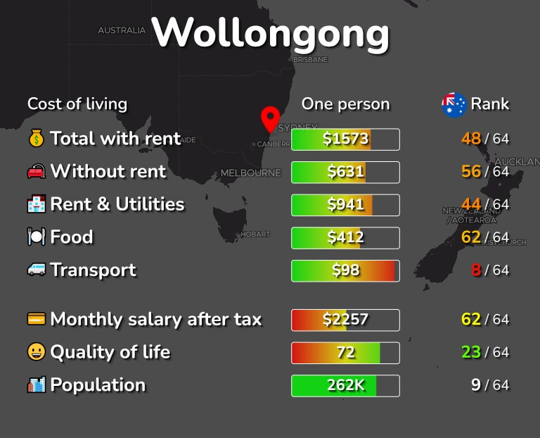 Cost of living in Wollongong infographic
