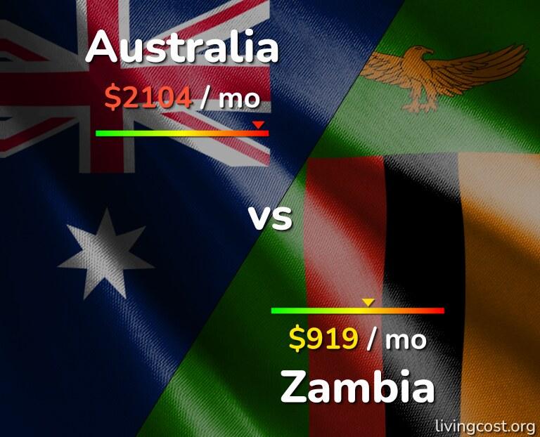 Cost of living in Australia vs Zambia infographic