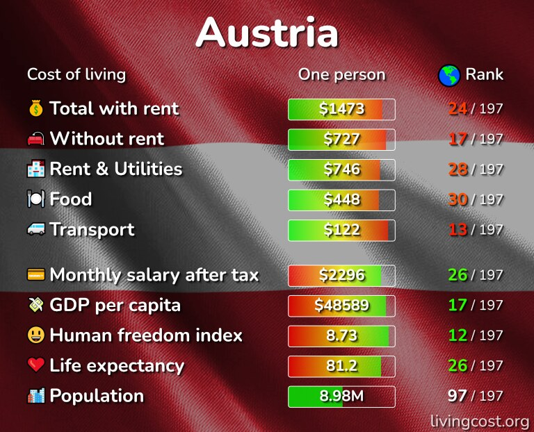 Cost of living in Austria infographic