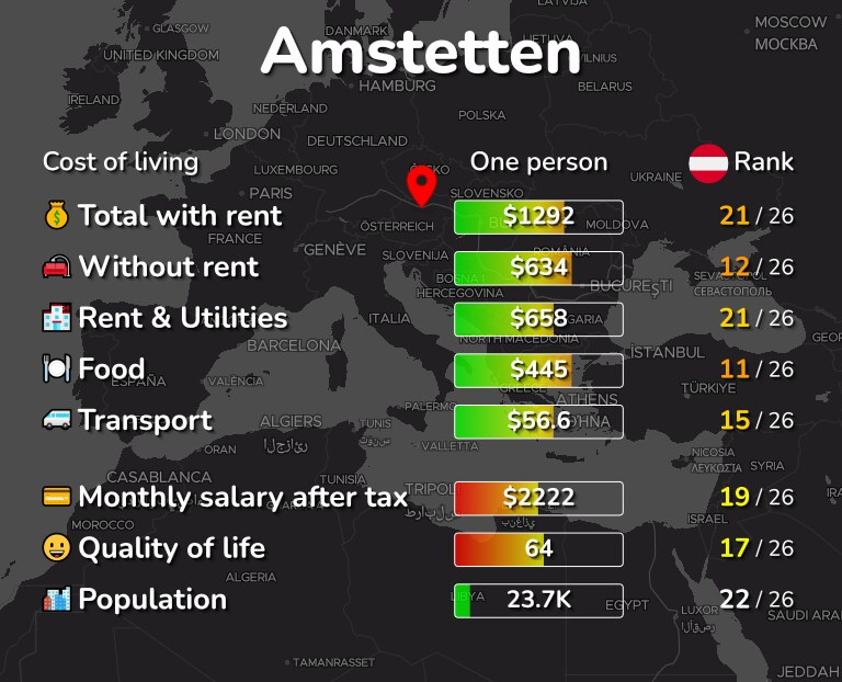 Cost of living in Amstetten infographic