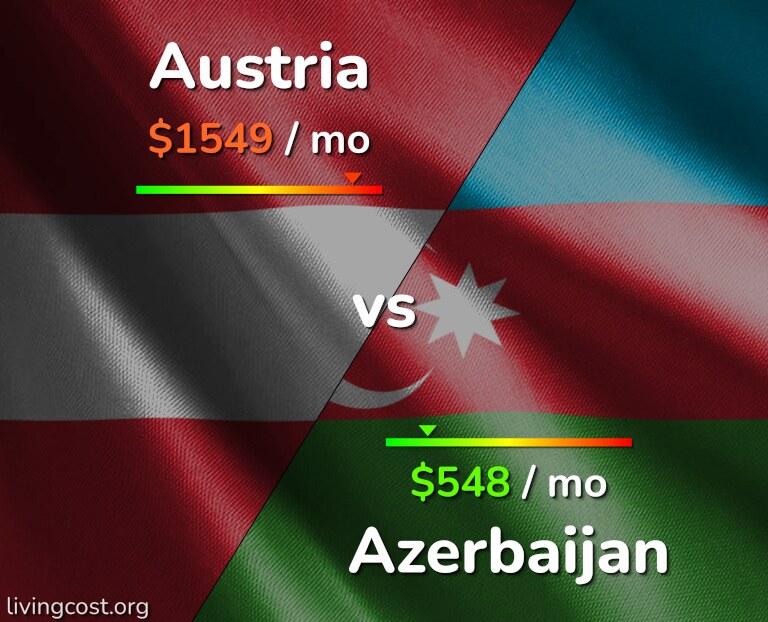 Cost of living in Austria vs Azerbaijan infographic