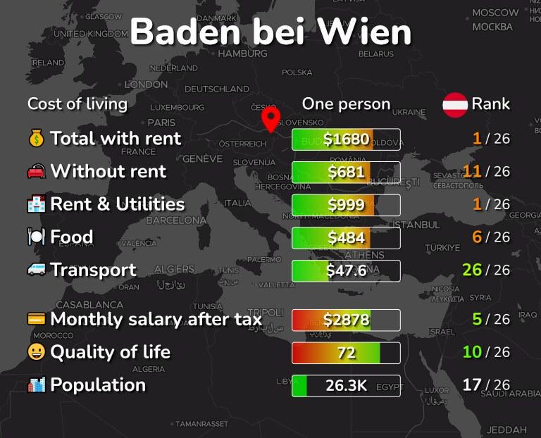 Cost of living in Baden bei Wien infographic