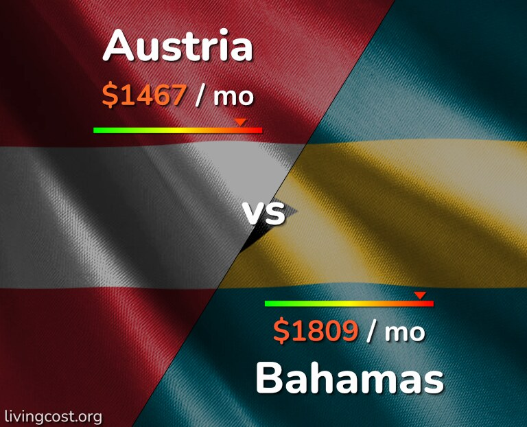 Cost of living in Austria vs Bahamas infographic