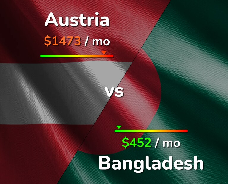 Cost of living in Austria vs Bangladesh infographic