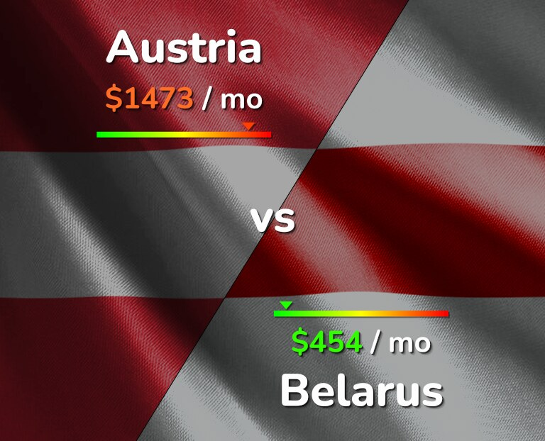 Cost of living in Austria vs Belarus infographic