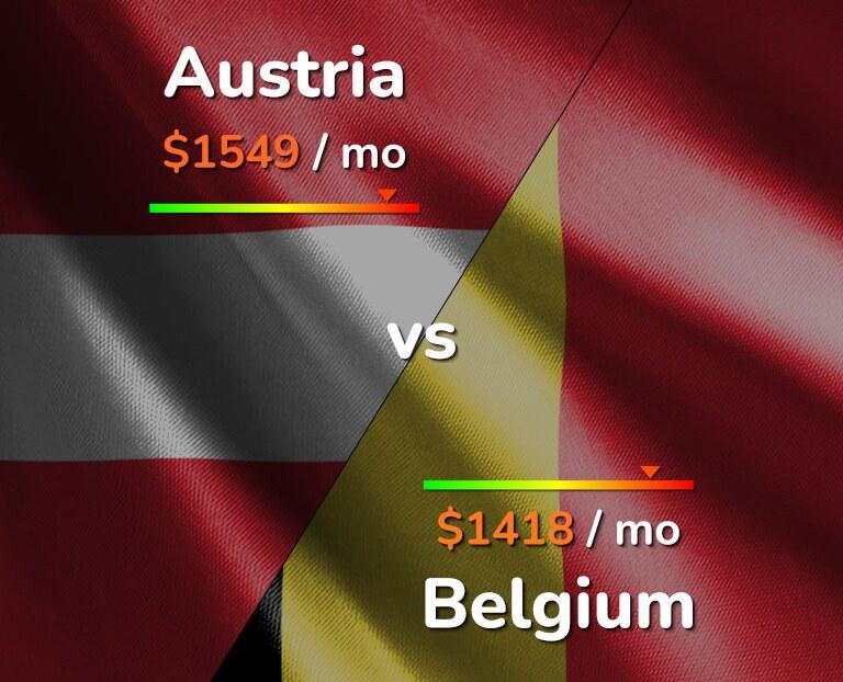 Cost of living in Austria vs Belgium infographic