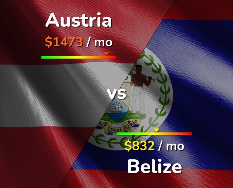 Cost of living in Austria vs Belize infographic