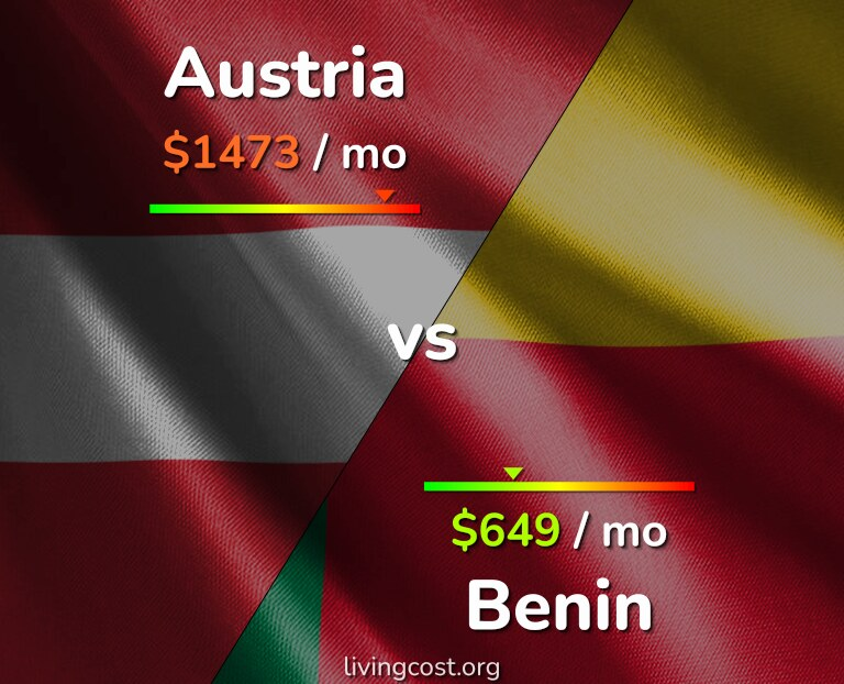 Cost of living in Austria vs Benin infographic