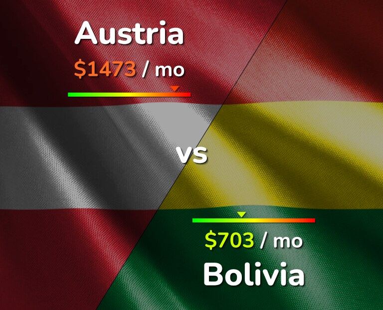 Cost of living in Austria vs Bolivia infographic